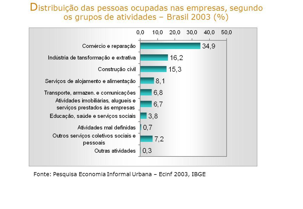 Distribuição das pessoas ocupadas nas empresas, segundo os grupos de atividades – Brasil 2003 (%)