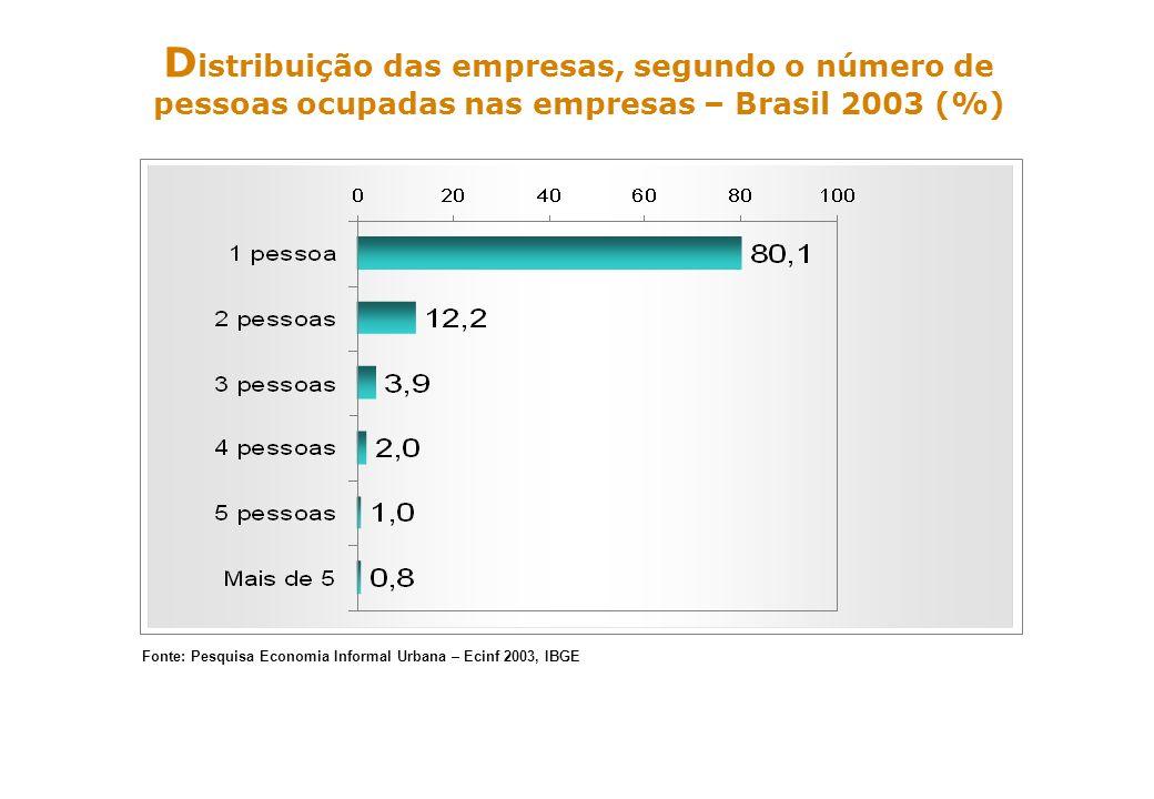 Distribuição das empresas, segundo o número de pessoas ocupadas nas empresas – Brasil 2003 (%)