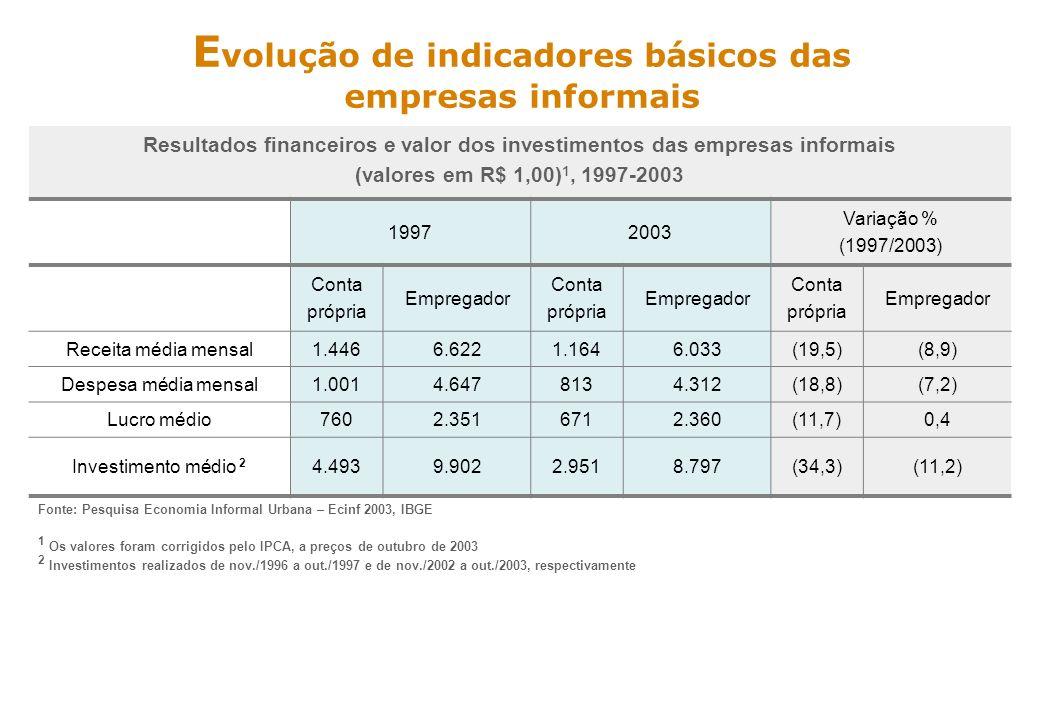 Evolução de indicadores básicos das empresas informais