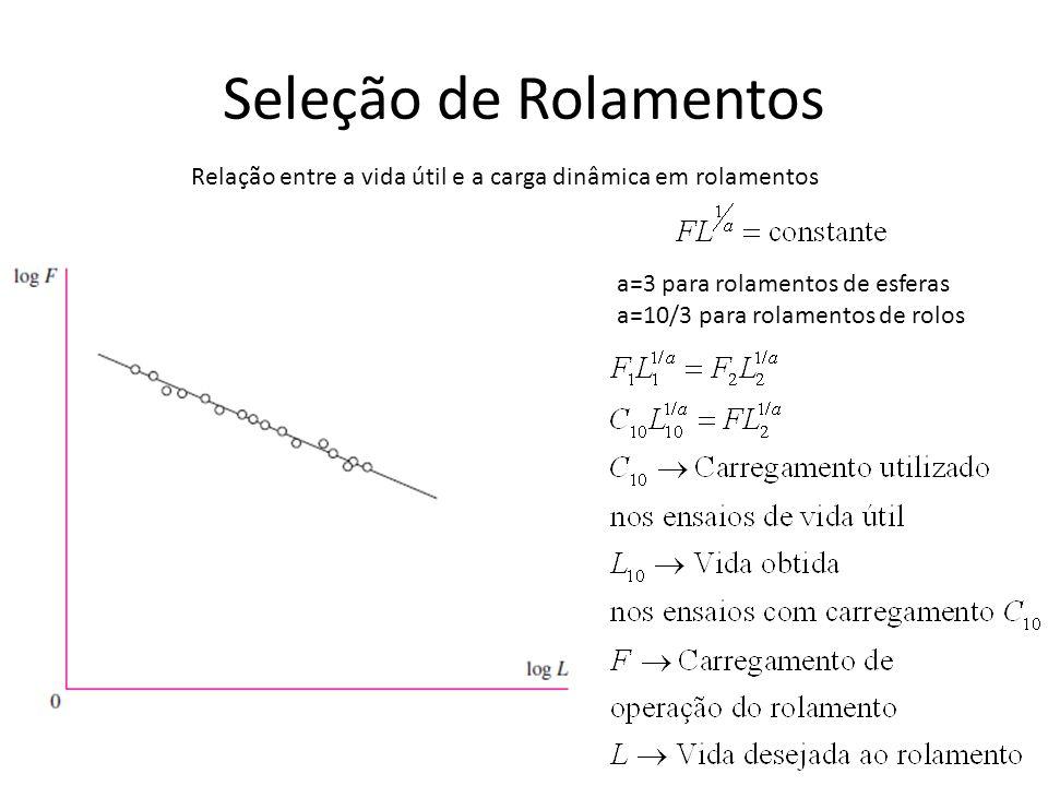 Seleção de Rolamentos Relação entre a vida útil e a carga dinâmica em rolamentos. a=3 para rolamentos de esferas.