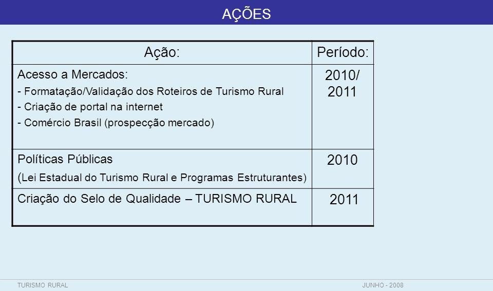 AÇÕES Ação: Período: 2010/ 2011 2010 2011 Acesso a Mercados: