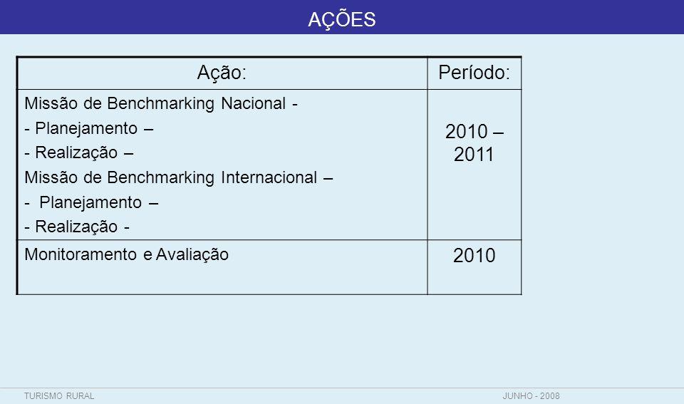 AÇÕES Ação: Período: Missão de Benchmarking Nacional - Planejamento – Realização – Missão de Benchmarking Internacional –