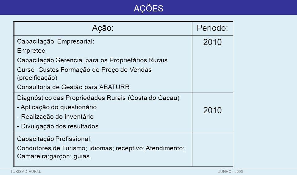 AÇÕES Ação: Período: 2010 Capacitação Empresarial: Empretec