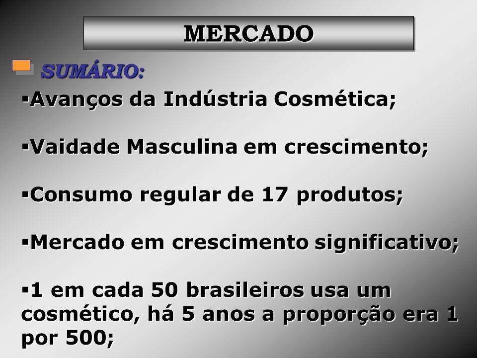MERCADO SUMÁRIO: Avanços da Indústria Cosmética;