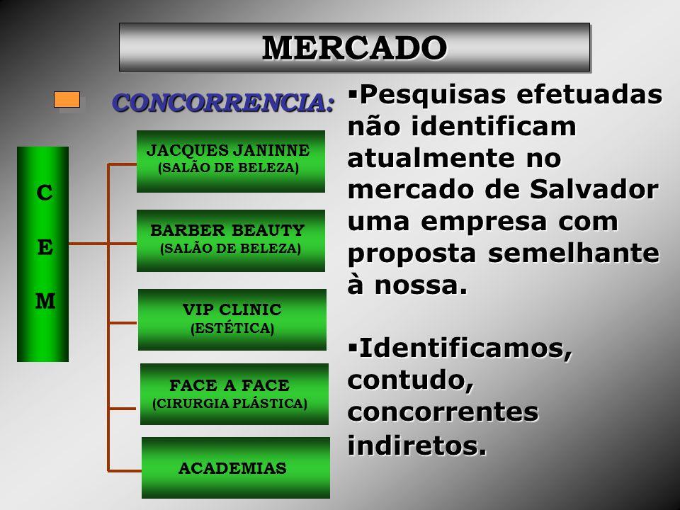 MERCADO Pesquisas efetuadas não identificam atualmente no mercado de Salvador uma empresa com proposta semelhante à nossa.