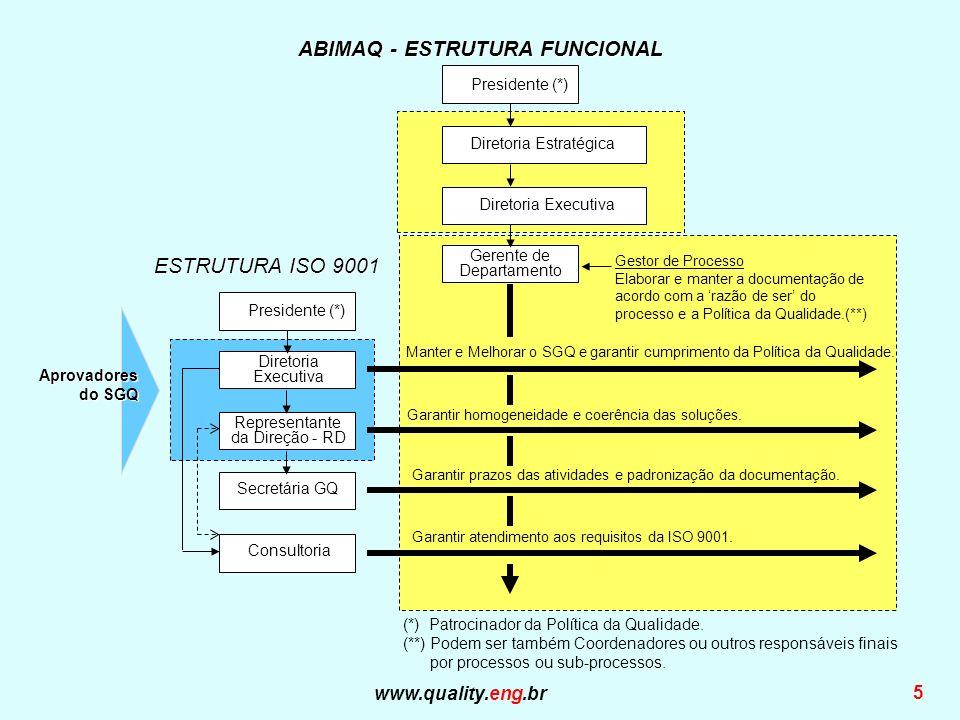 ABIMAQ - ESTRUTURA FUNCIONAL