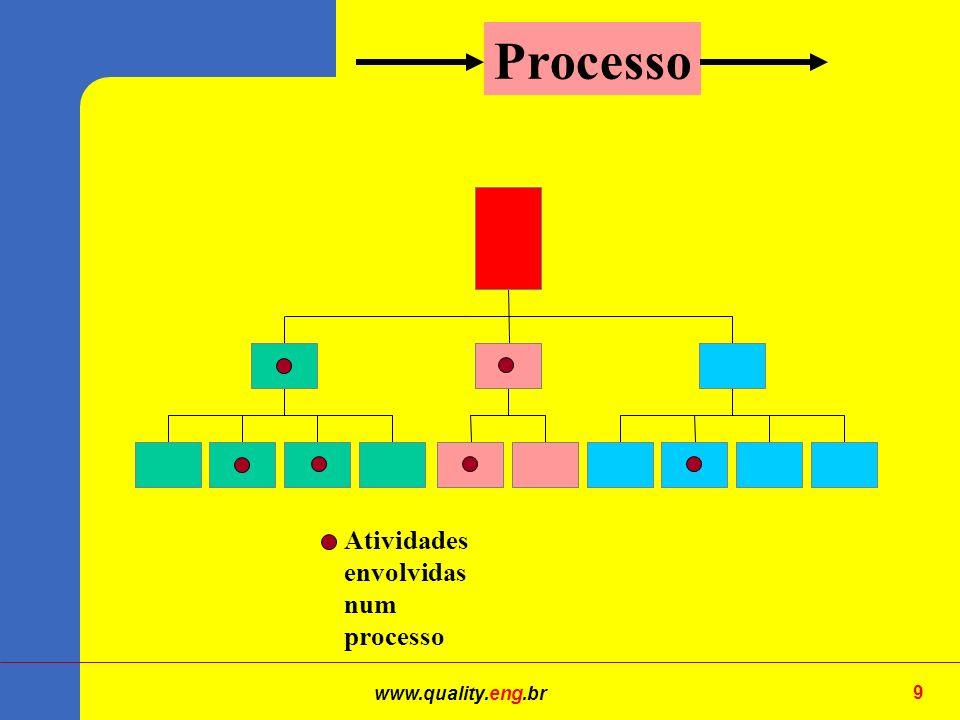 Processo Atividades envolvidas num processo www.quality.eng.br