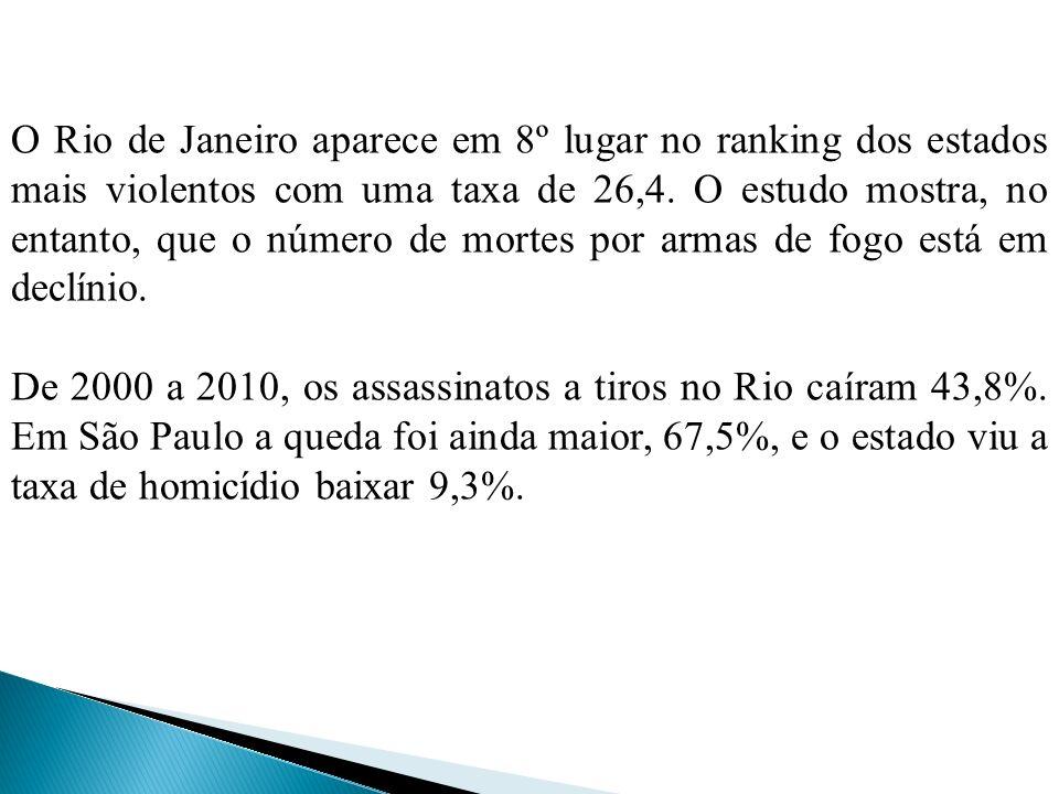 O Rio de Janeiro aparece em 8º lugar no ranking dos estados mais violentos com uma taxa de 26,4. O estudo mostra, no entanto, que o número de mortes por armas de fogo está em declínio.