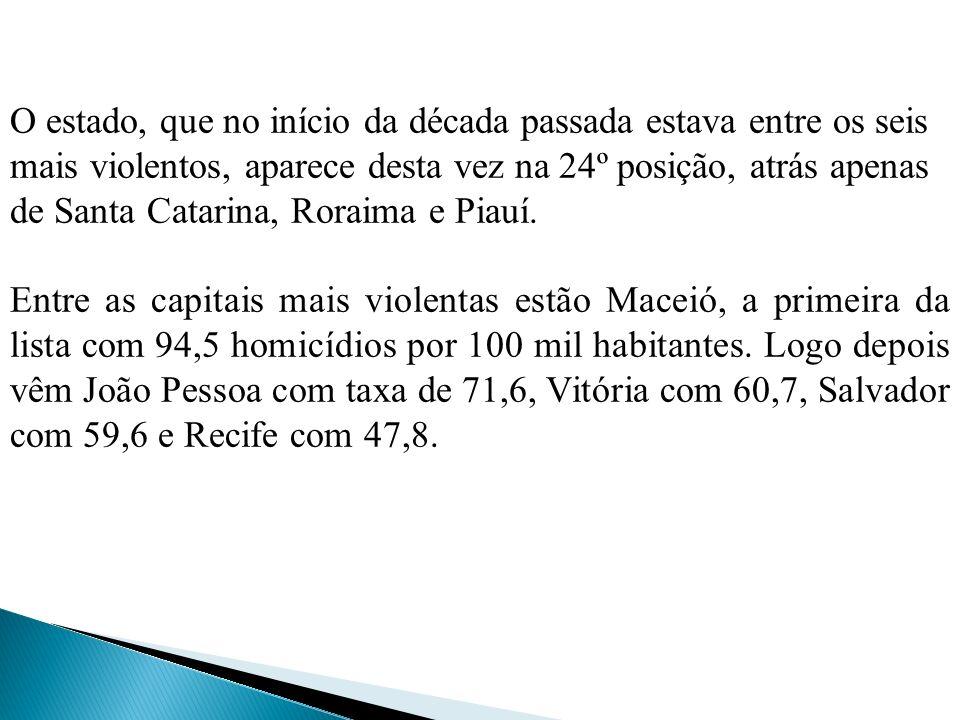 O estado, que no início da década passada estava entre os seis mais violentos, aparece desta vez na 24º posição, atrás apenas de Santa Catarina, Roraima e Piauí.