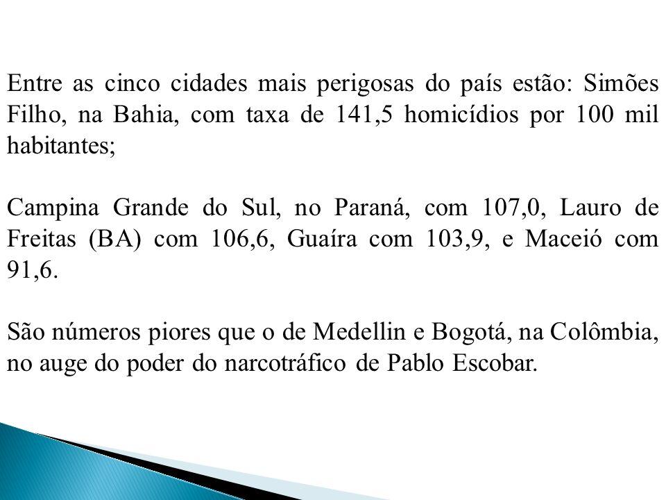 Entre as cinco cidades mais perigosas do país estão: Simões Filho, na Bahia, com taxa de 141,5 homicídios por 100 mil habitantes;