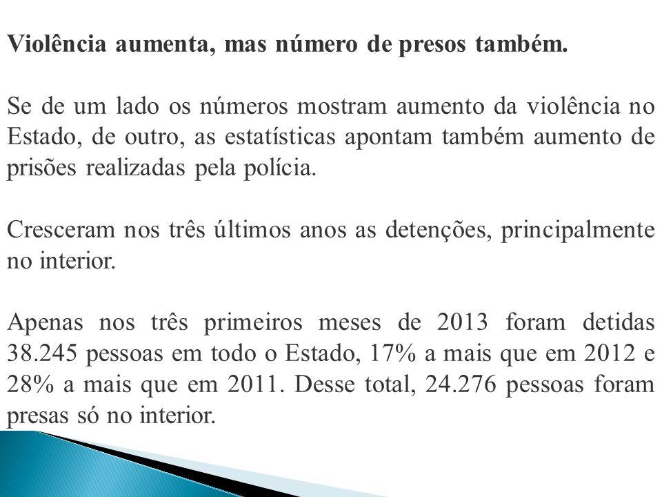 Violência aumenta, mas número de presos também.