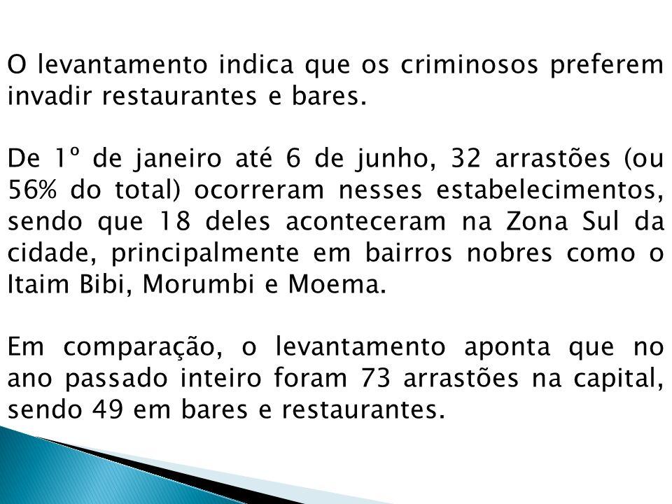 O levantamento indica que os criminosos preferem invadir restaurantes e bares.