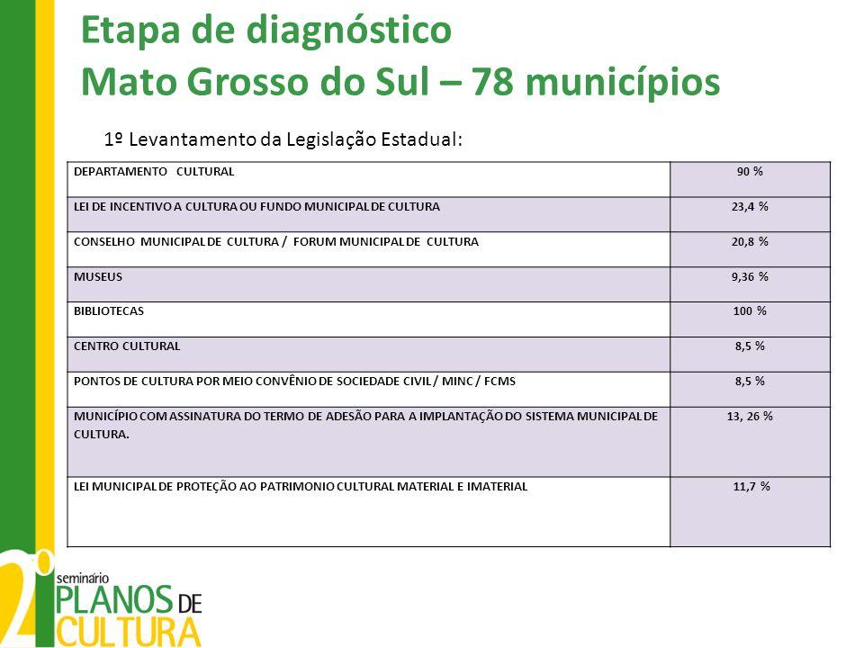 Etapa de diagnóstico Mato Grosso do Sul – 78 municípios