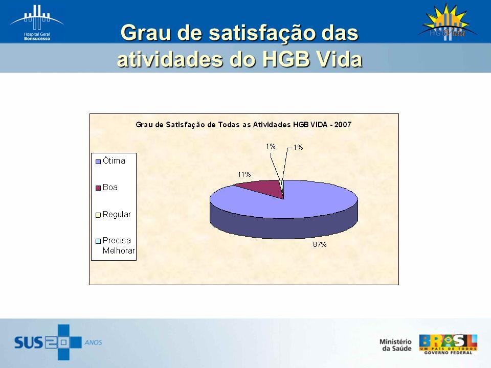Grau de satisfação das atividades do HGB Vida