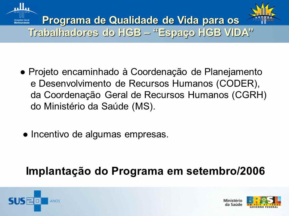 Implantação do Programa em setembro/2006