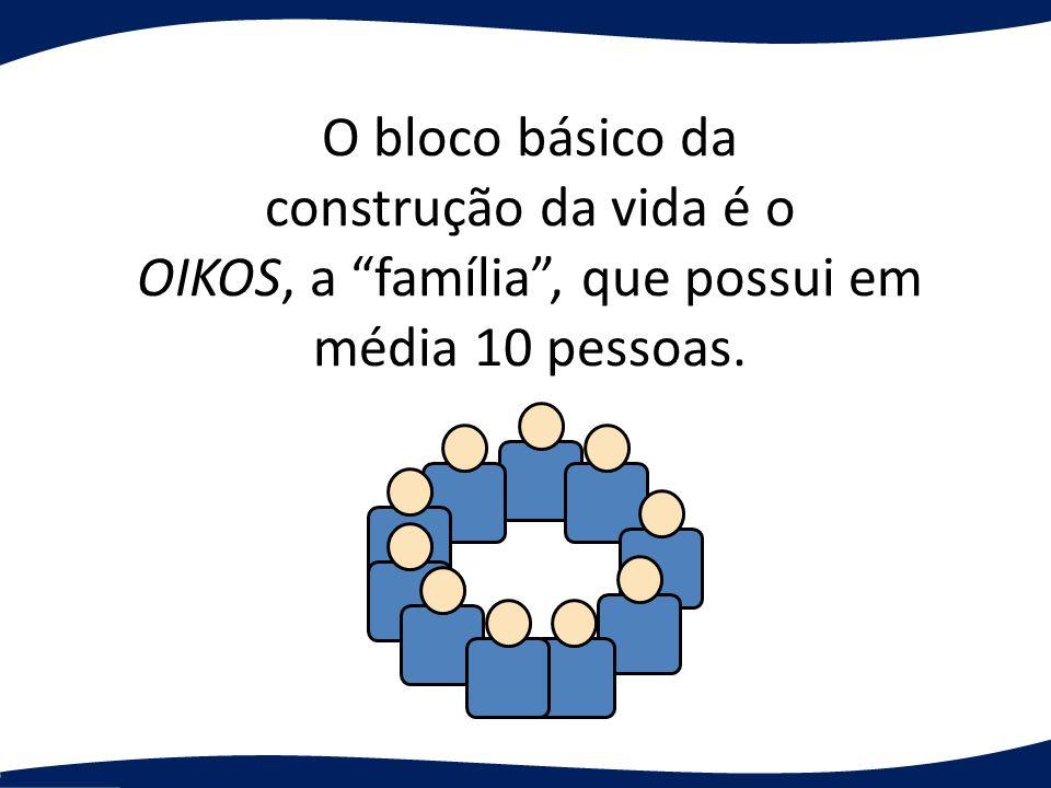 O bloco básico da construção da vida é o OIKOS, a família , que possui em média 10 pessoas.