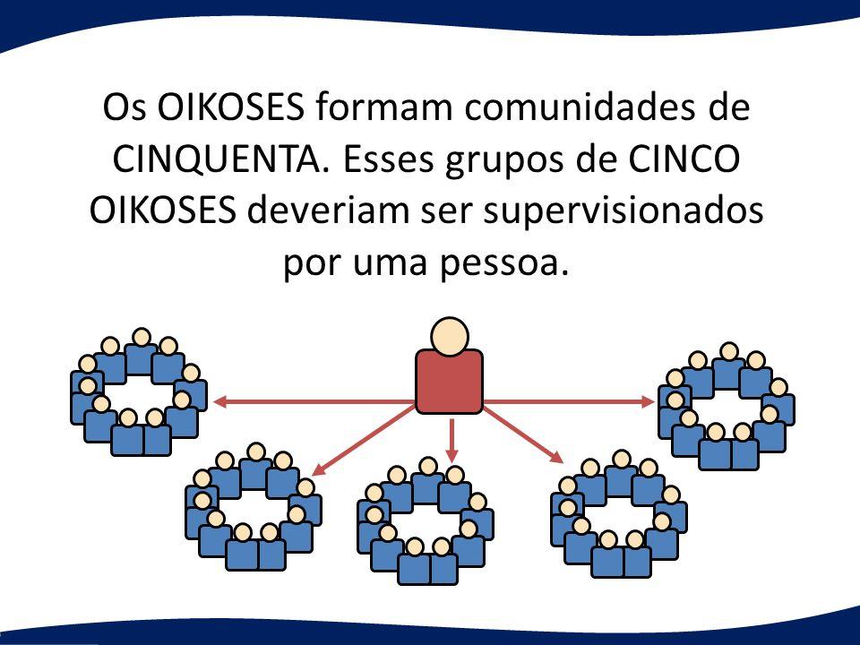 Os OIKOSES formam comunidades de CINQUENTA