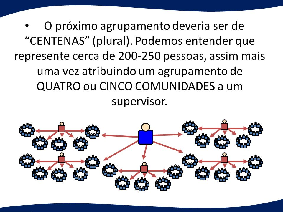 O próximo agrupamento deveria ser de CENTENAS (plural)