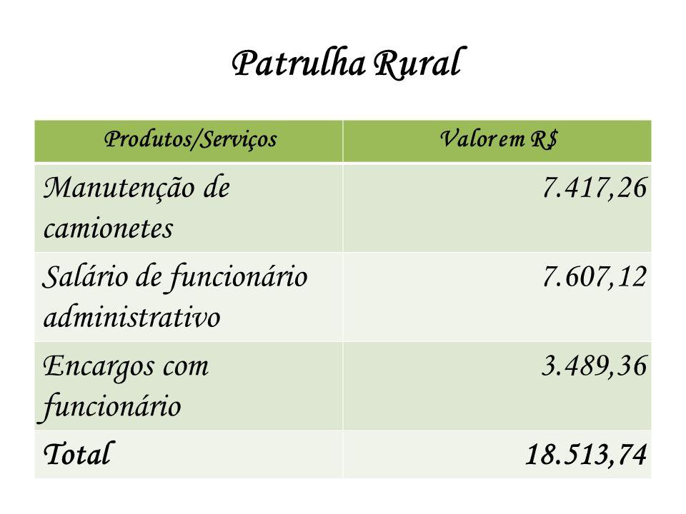 Patrulha Rural Manutenção de camionetes 7.417,26