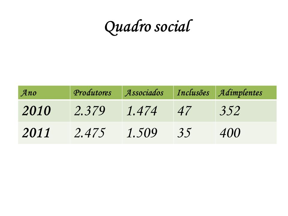 Quadro social Ano. Produtores. Associados. Inclusões. Adimplentes. 2010. 2.379. 1.474. 47. 352.