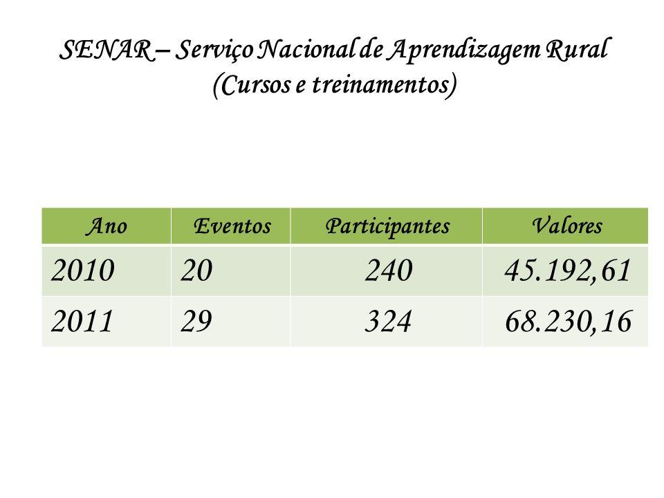 SENAR – Serviço Nacional de Aprendizagem Rural (Cursos e treinamentos)