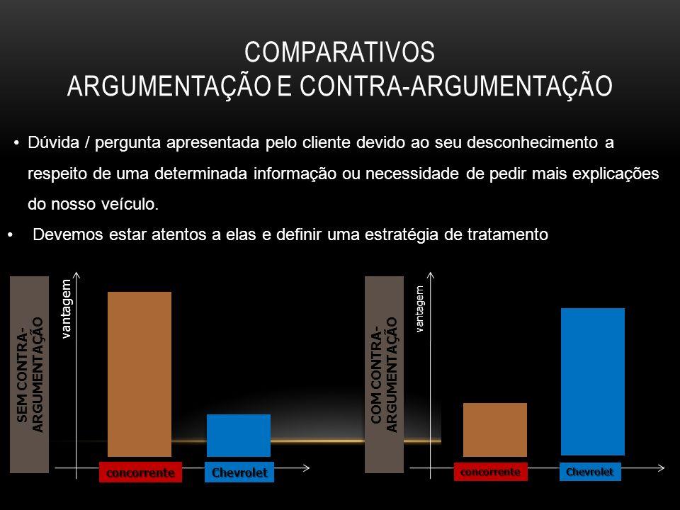 Comparativos Argumentação e Contra-argumentação