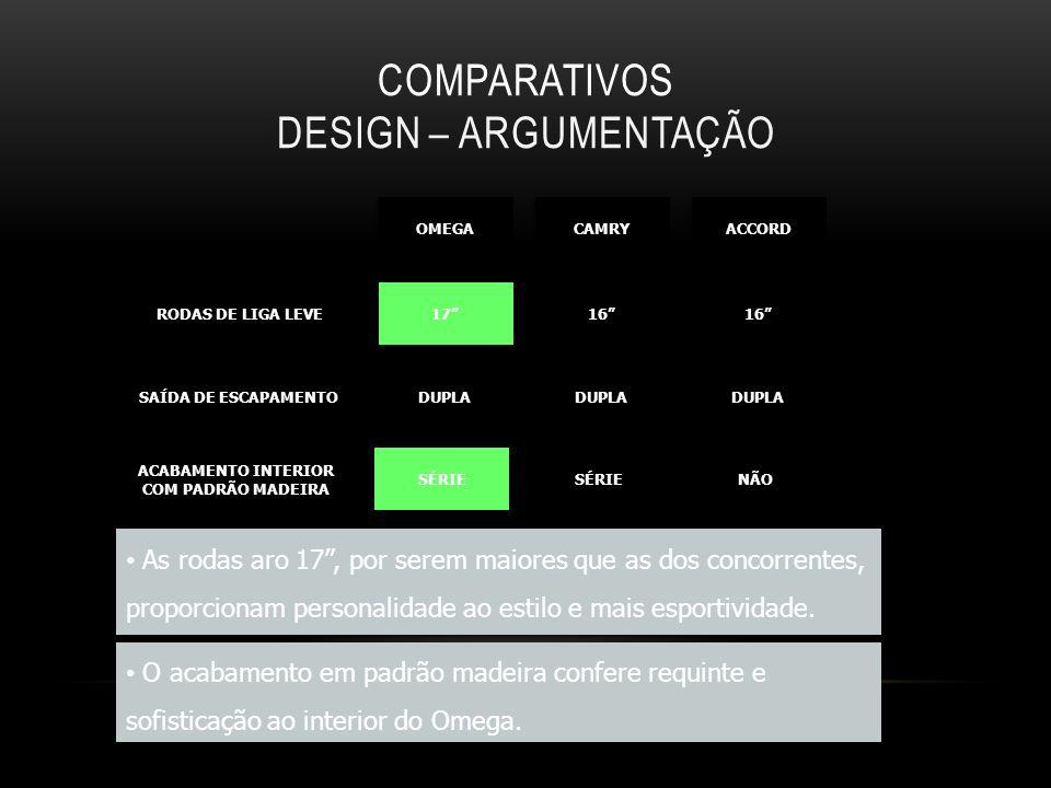 Comparativos Design – Argumentação