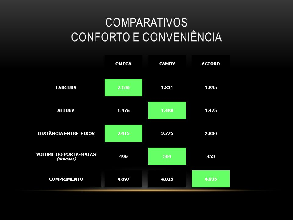 Comparativos Conforto e conveniência