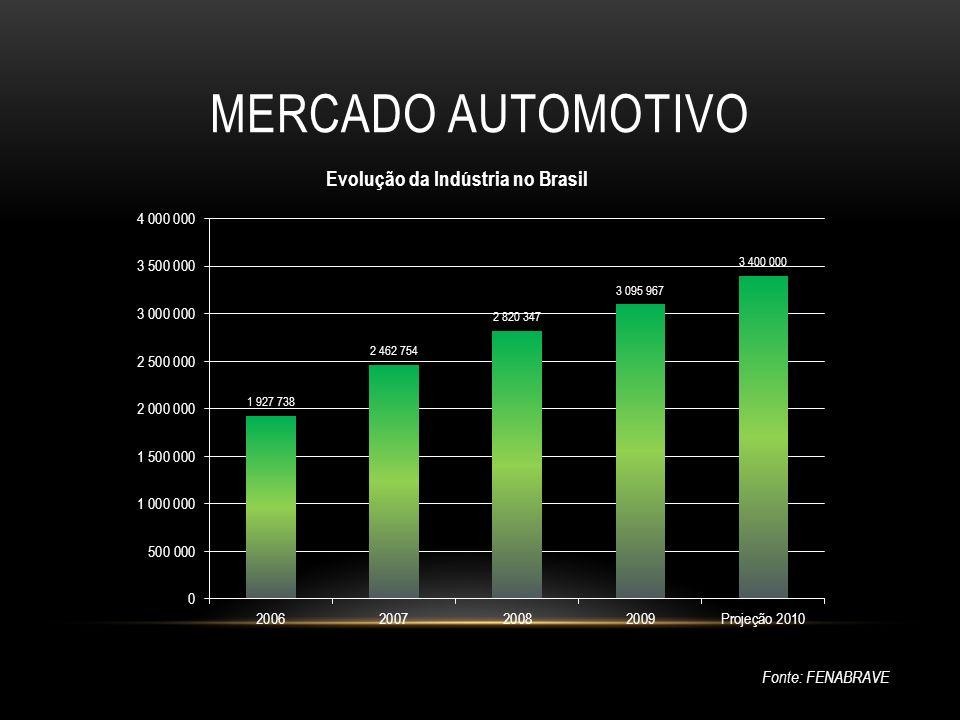 Mercado Automotivo Fonte: FENABRAVE Explicar o gráfico: