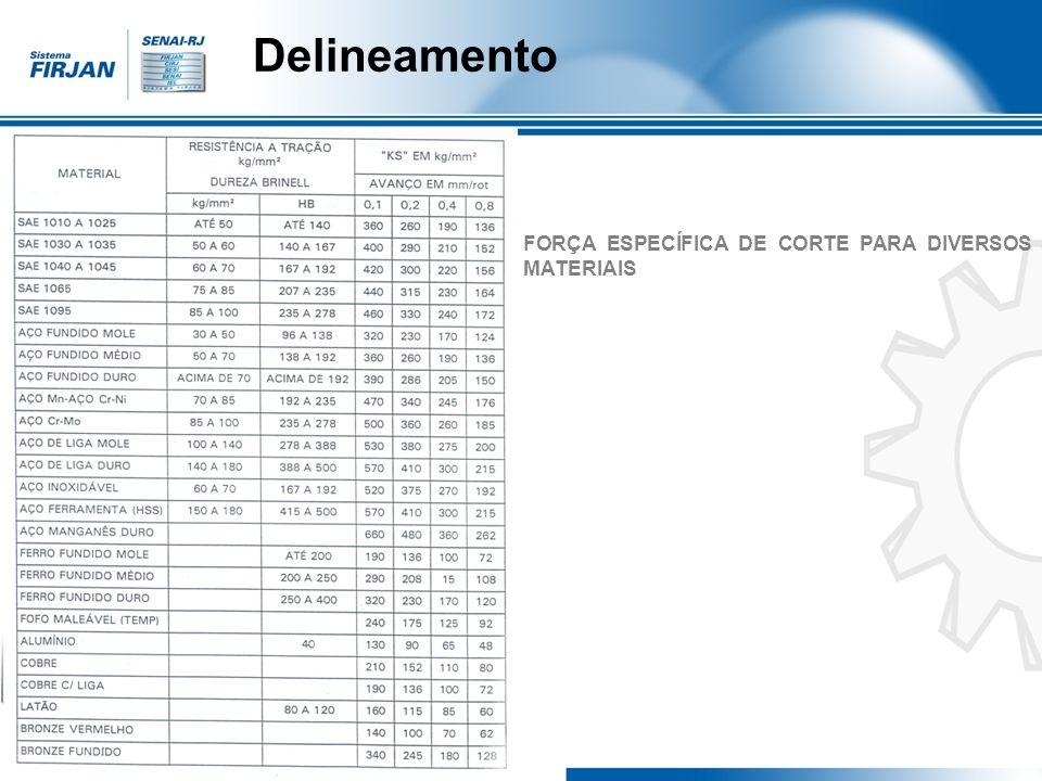 Delineamento FORÇA ESPECÍFICA DE CORTE PARA DIVERSOS MATERIAIS