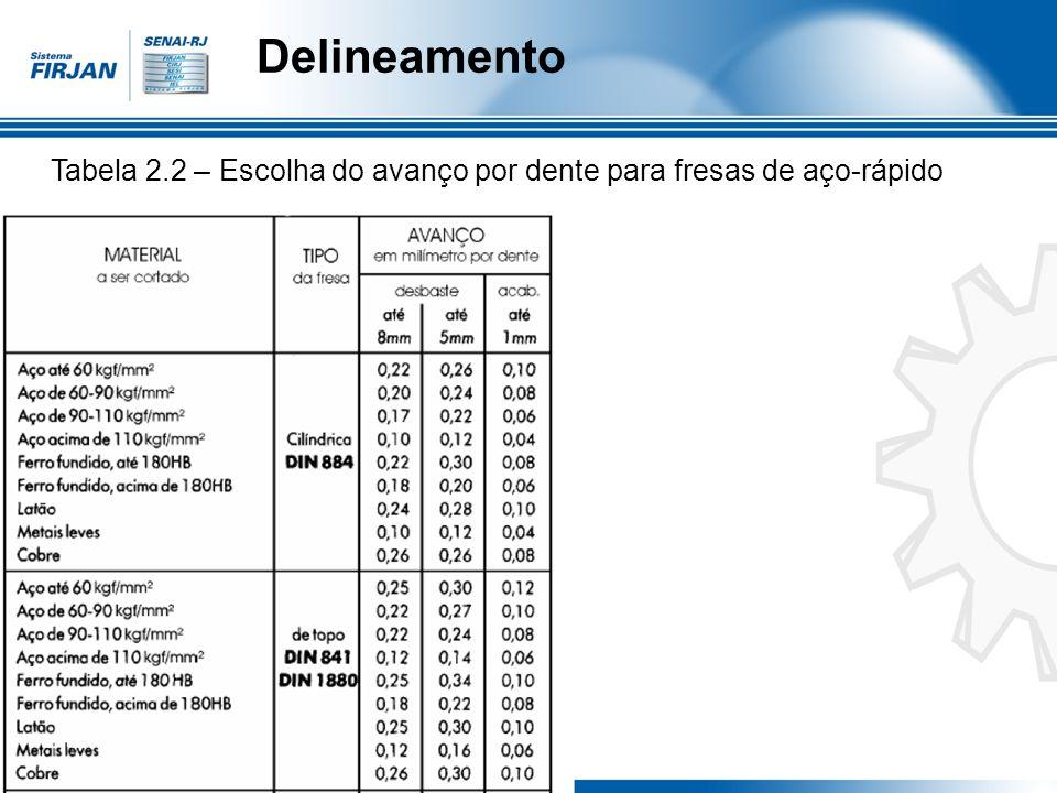 Delineamento Tabela 2.2 – Escolha do avanço por dente para fresas de aço-rápido