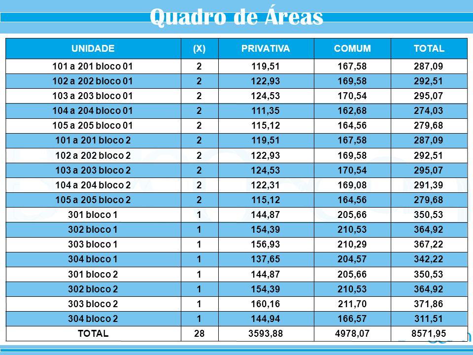 Quadro de Áreas 8571,95. 4978,07. 3593,88. 28. TOTAL. 311,51. 166,57. 144,94. 1. 304 bloco 2.