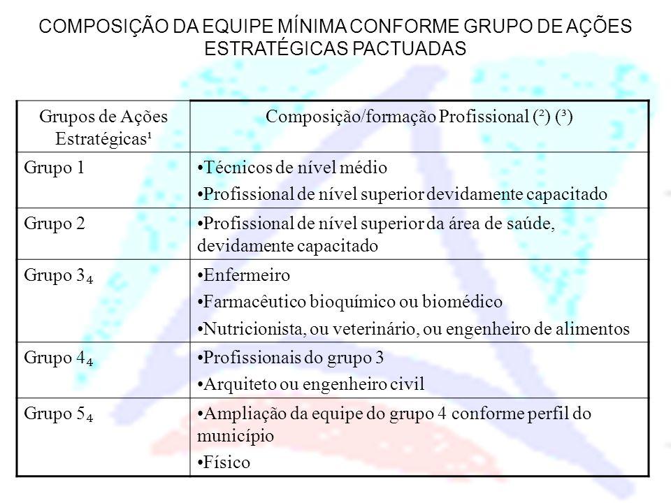 Grupos de Ações Estratégicas¹ Composição/formação Profissional (²) (³)