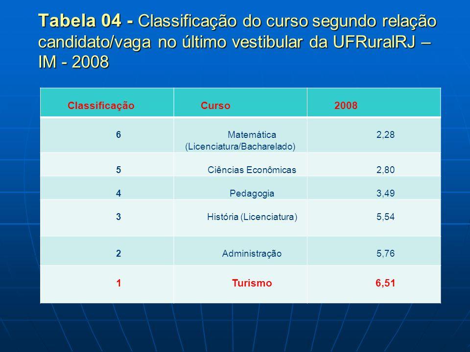 Tabela 04 - Classificação do curso segundo relação candidato/vaga no último vestibular da UFRuralRJ – IM - 2008
