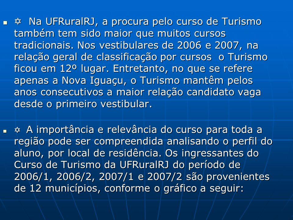  Na UFRuralRJ, a procura pelo curso de Turismo também tem sido maior que muitos cursos tradicionais. Nos vestibulares de 2006 e 2007, na relação geral de classificação por cursos o Turismo ficou em 12º lugar. Entretanto, no que se refere apenas a Nova Iguaçu, o Turismo mantêm pelos anos consecutivos a maior relação candidato vaga desde o primeiro vestibular.