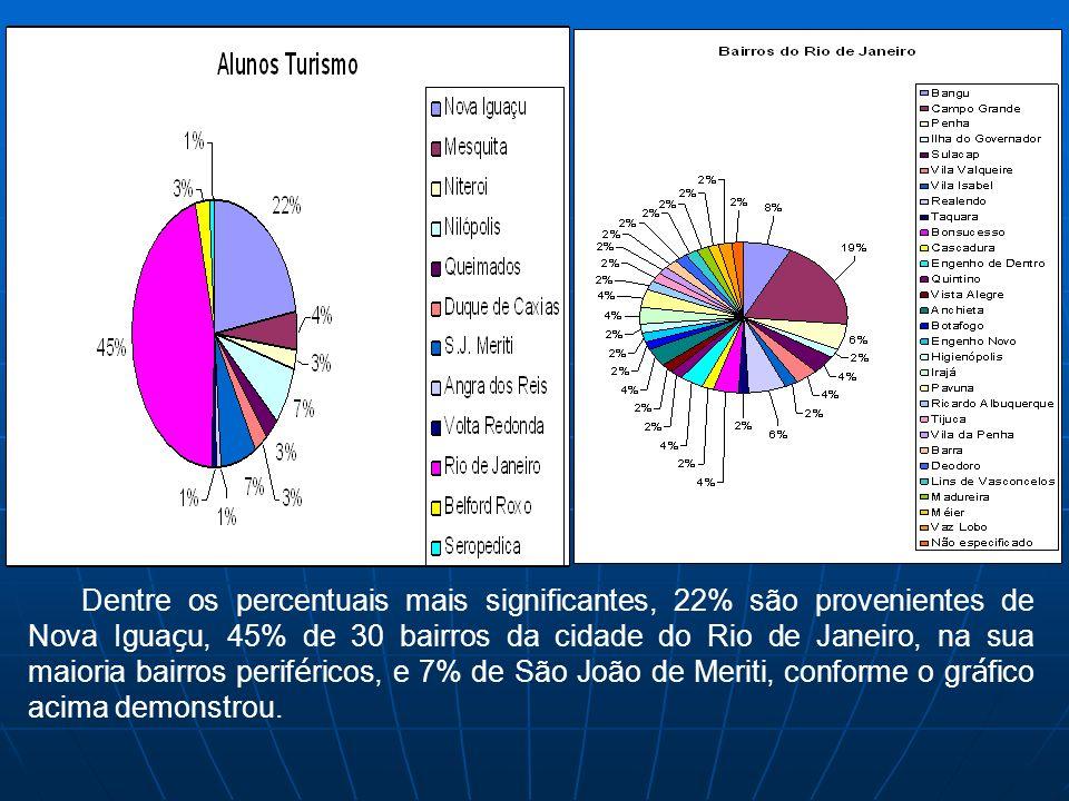 Dentre os percentuais mais significantes, 22% são provenientes de Nova Iguaçu, 45% de 30 bairros da cidade do Rio de Janeiro, na sua maioria bairros periféricos, e 7% de São João de Meriti, conforme o gráfico acima demonstrou.