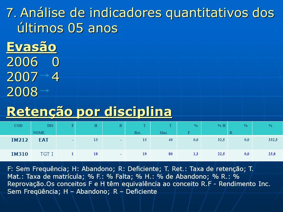 7. Análise de indicadores quantitativos dos últimos 05 anos Evasão 4