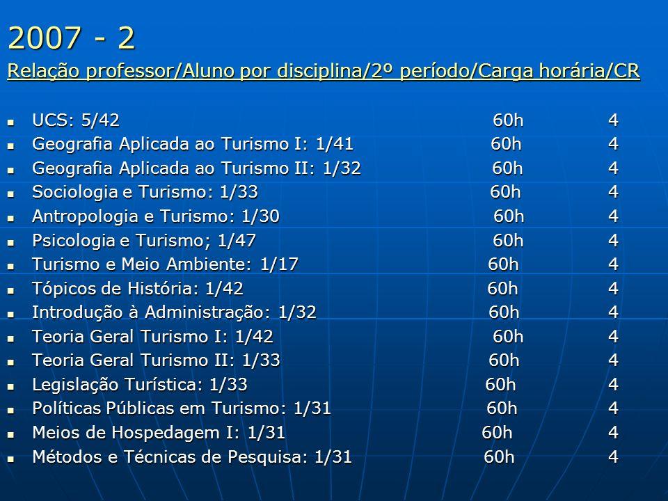 2007 - 2 Relação professor/Aluno por disciplina/2º período/Carga horária/CR.