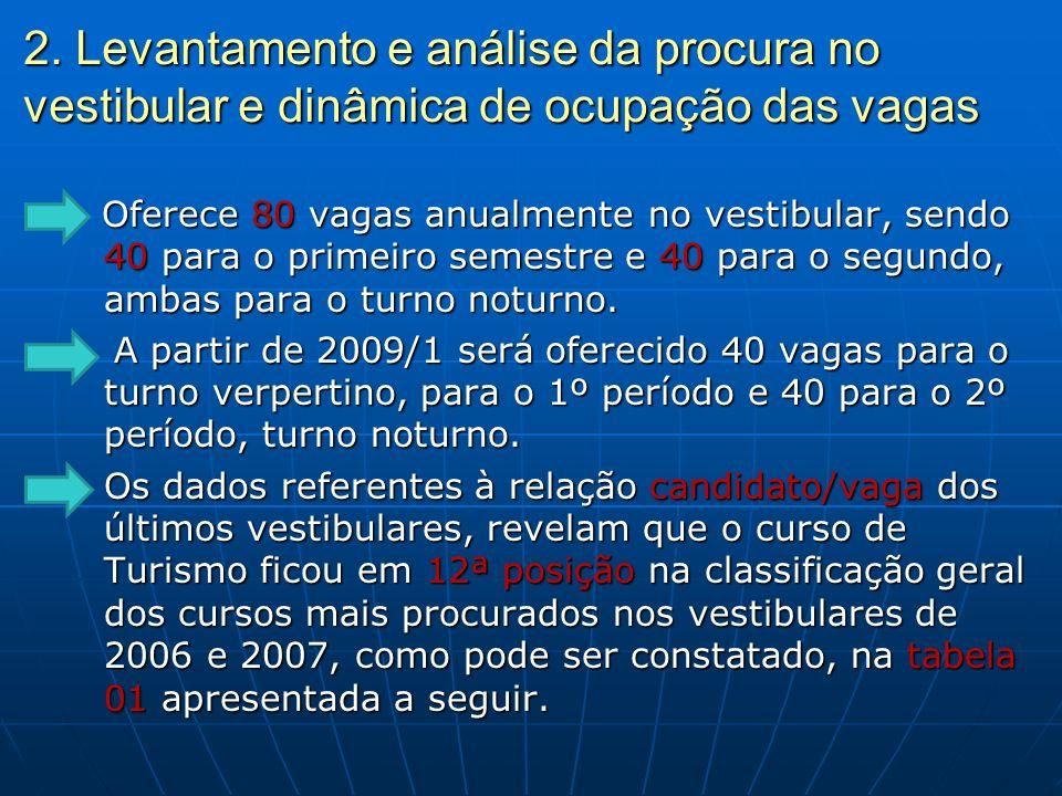 2. Levantamento e análise da procura no vestibular e dinâmica de ocupação das vagas