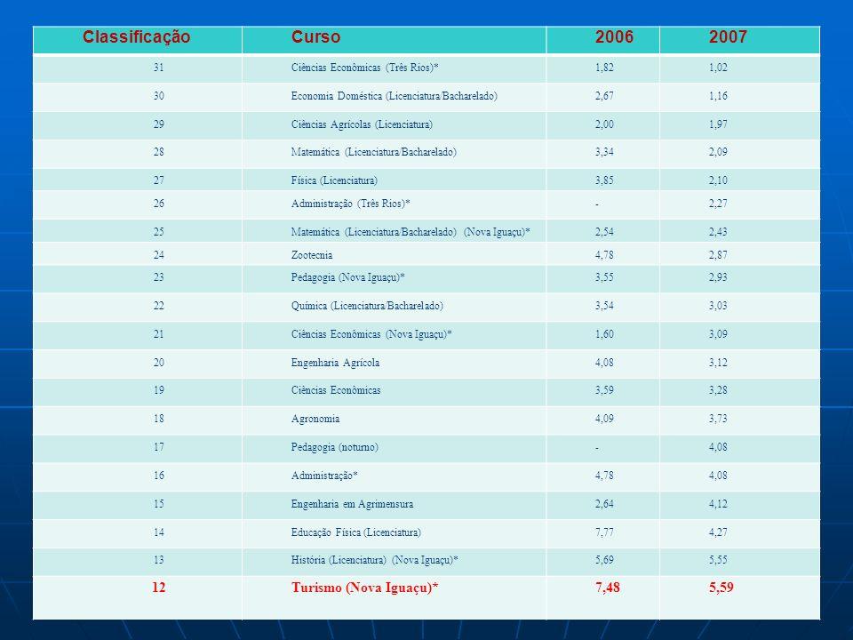 Tabela 01 - Classificação do curso segundo relação candidato/vaga nos vestibulares da UFRRJ – 2006/2007