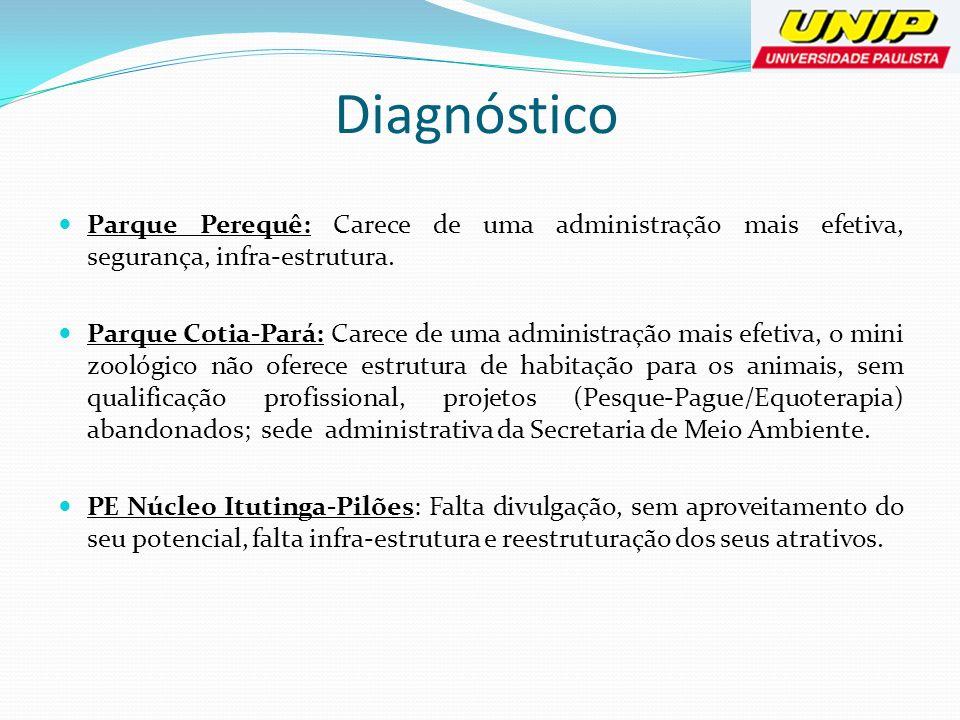 DiagnósticoParque Perequê: Carece de uma administração mais efetiva, segurança, infra-estrutura.