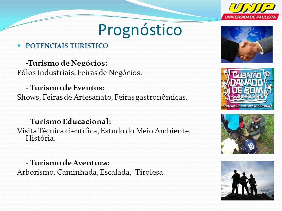 PrognósticoPOTENCIAIS TURISTICO. -Turismo de Negócios: Pólos Industriais, Feiras de Negócios. - Turismo de Eventos: