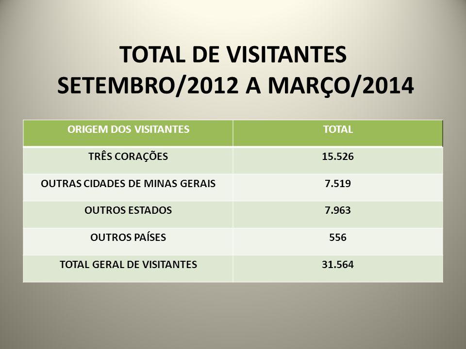 TOTAL DE VISITANTES SETEMBRO/2012 A MARÇO/2014