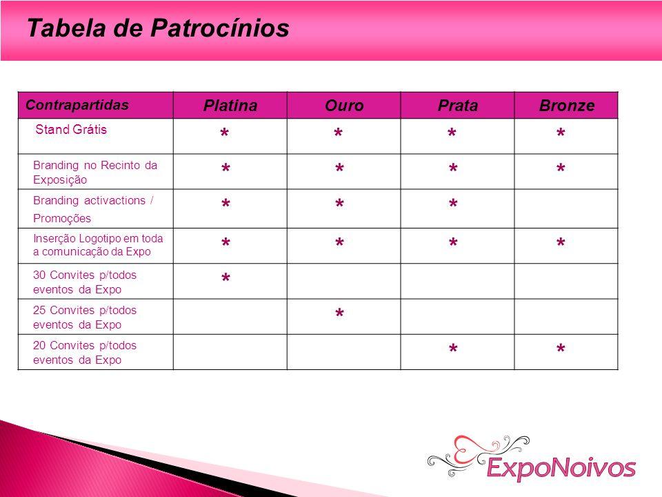 ExpoNoivos Tabela de Patrocínios * Platina Ouro Prata Bronze