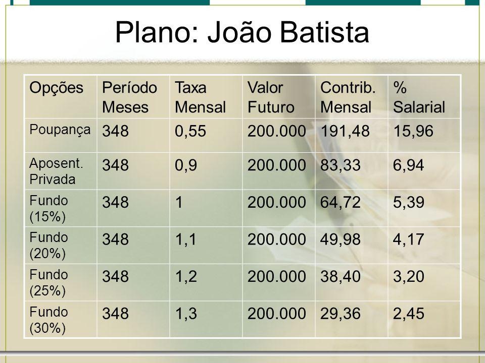 Plano: João Batista Opções Período Meses Taxa Mensal Valor Futuro