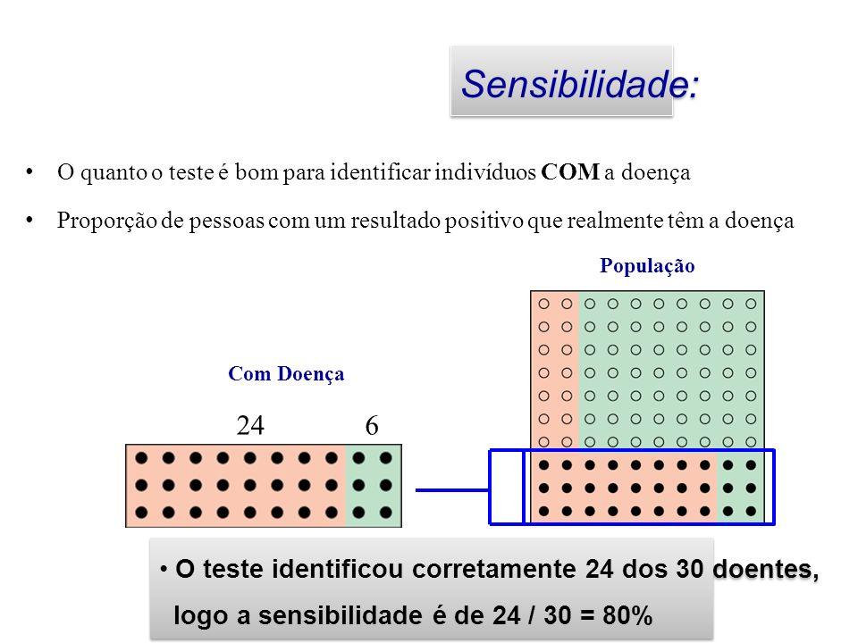 Sensibilidade: O quanto o teste é bom para identificar indivíduos COM a doença.