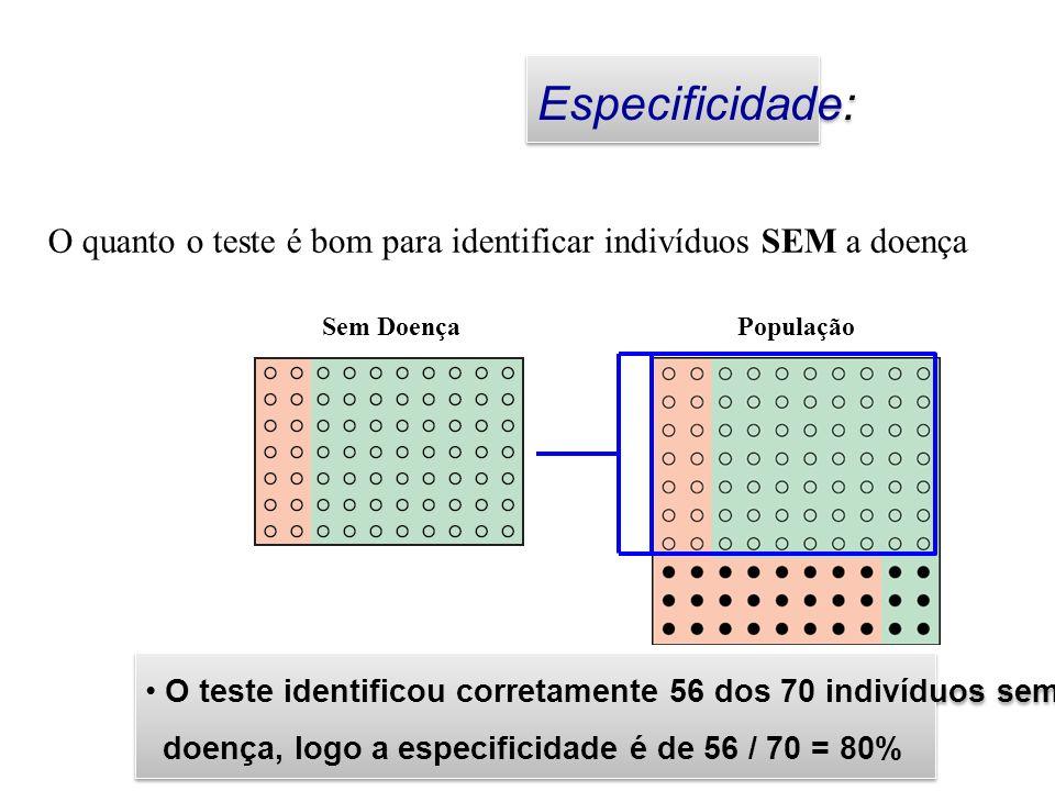 Especificidade: O quanto o teste é bom para identificar indivíduos SEM a doença. Sem Doença. População.