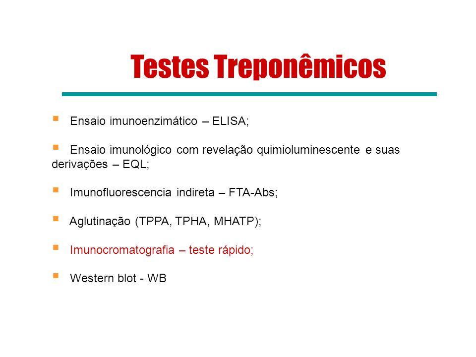 Testes Treponêmicos Ensaio imunoenzimático – ELISA;