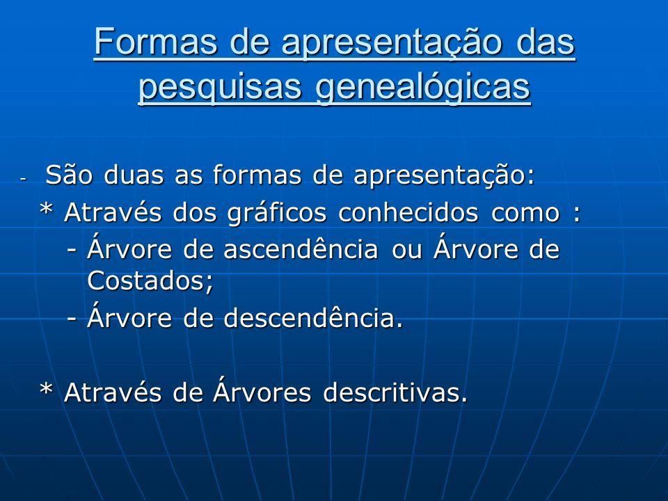 Formas de apresentação das pesquisas genealógicas