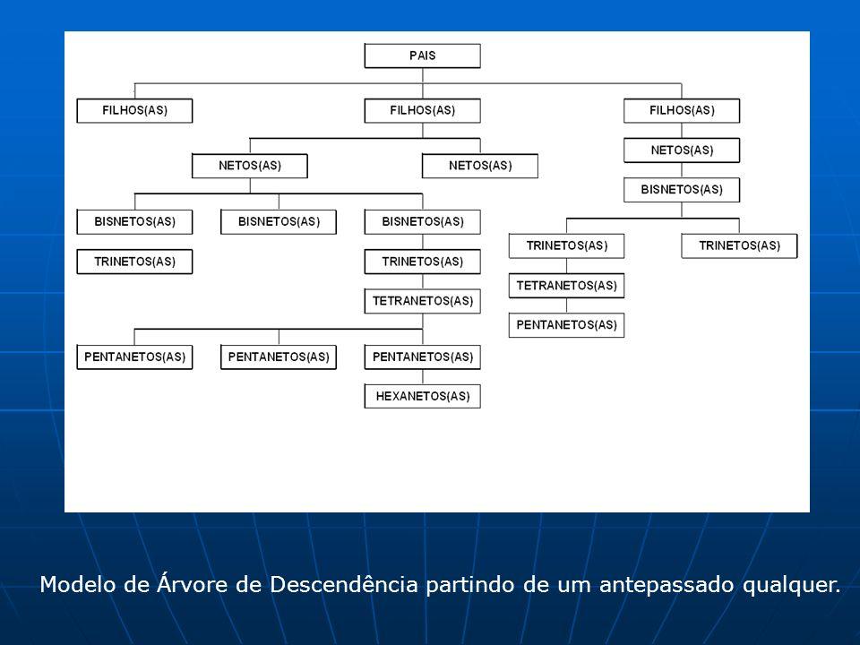 Modelo de Árvore de Descendência partindo de um antepassado qualquer.